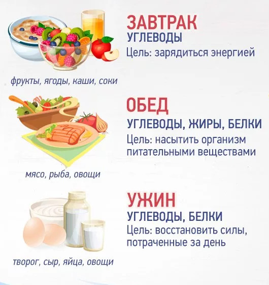 Какие углеводы нельзя употреблять при диете